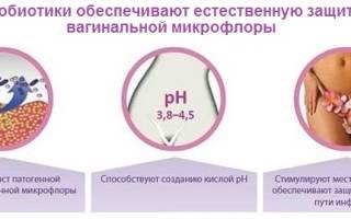 Пробиотики во время лечения молочницы