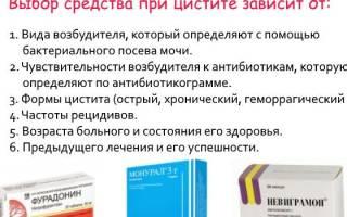 Хорошие таблетки при цистите у женщин