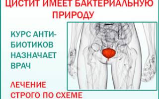 Аугментин или супракс при цистите у детей
